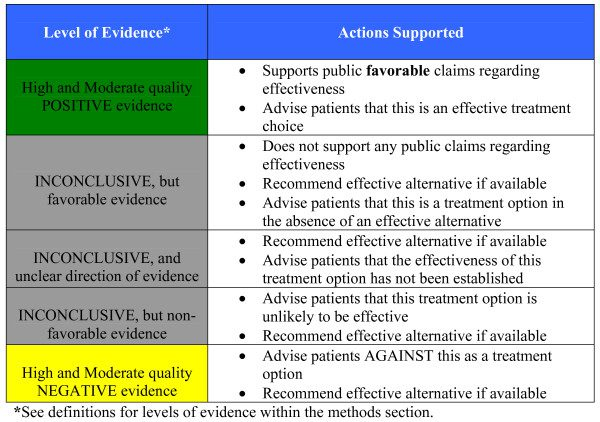 Figure 1 Translating Evidence to Action