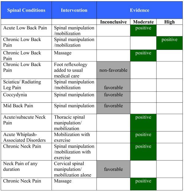 Figure 3 Evidence Summary of Spinal Conditions in Adults