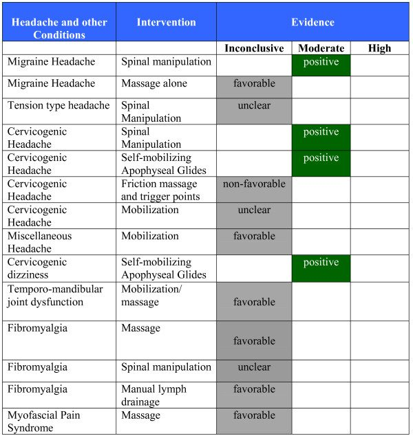 Figure 5 Evidence Summary or Headache and Other Conditions in Adults