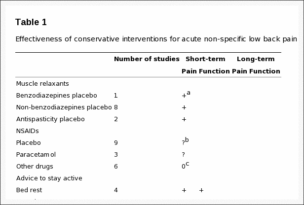 Table 1 Effectiveness of Conservative Interventions for Acute Non Specific Low Back Pain
