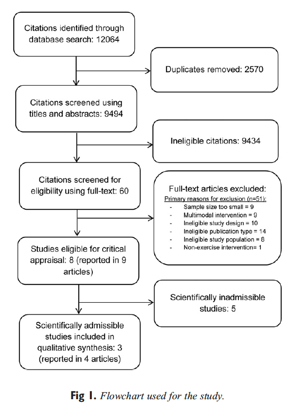 Figure 1 Flowchart Used for the Study