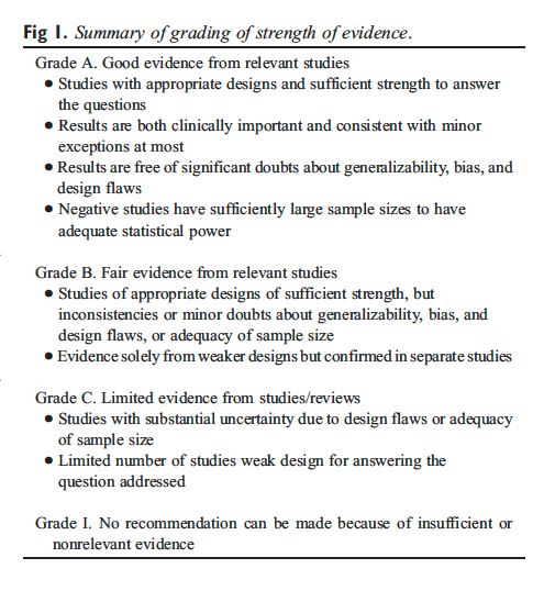 Figura Riepilogo 1 del Grading of Strength of Evidence