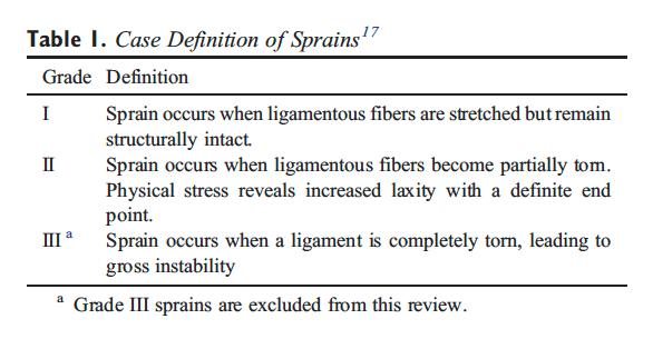 Table 1 Case Definition of Sprains